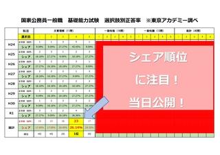 国家公務員(選択肢正答率)_page-0001.jpg